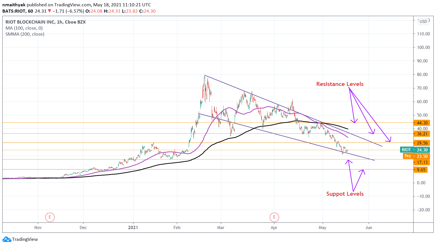 What is the better Bitcoin stock to buy now: Riot Blockchain or Marathon Digital? 2021