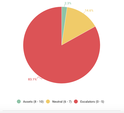 Marketing Assessment Aggregated Data