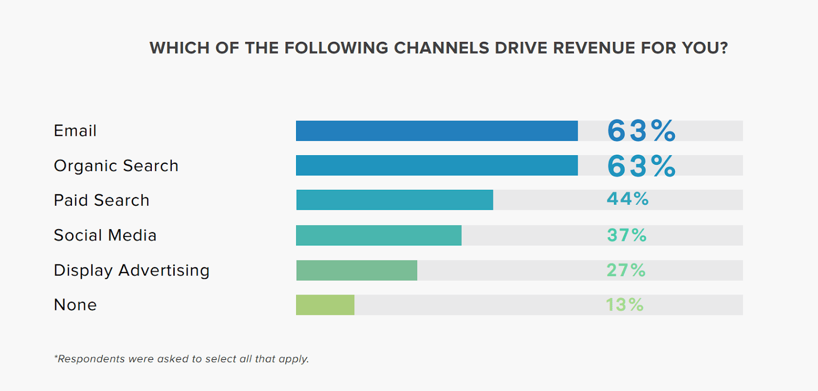 Sales revenue by marketing channel