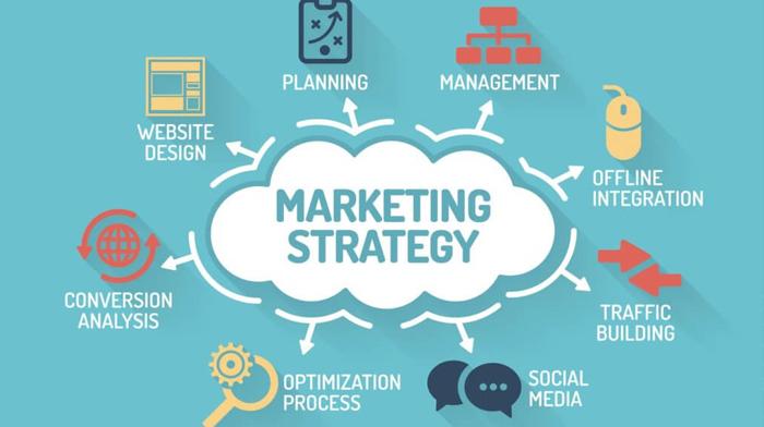 Lý do nên sử dụng marketing trọn gói