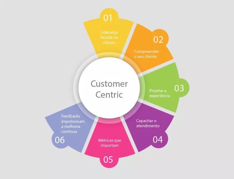 estratégia customer centric