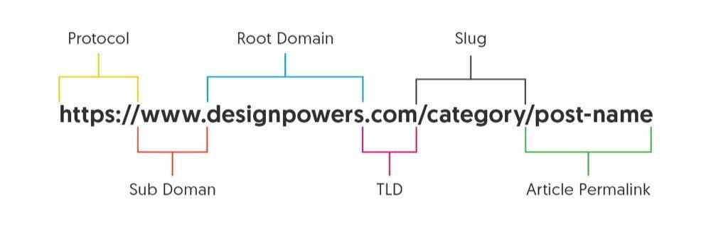Default URL structure