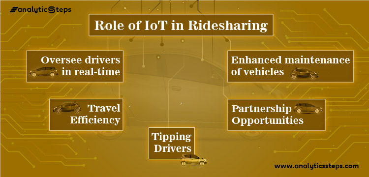 The image sheds light on the role of IoT in Ridesharing ranging from overseeing drivers in real-time, travel efficiency, better vehicle maintenance, partnership opportunities and tipping drivers