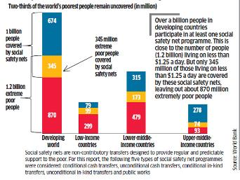 Not all extremely poor under safety net