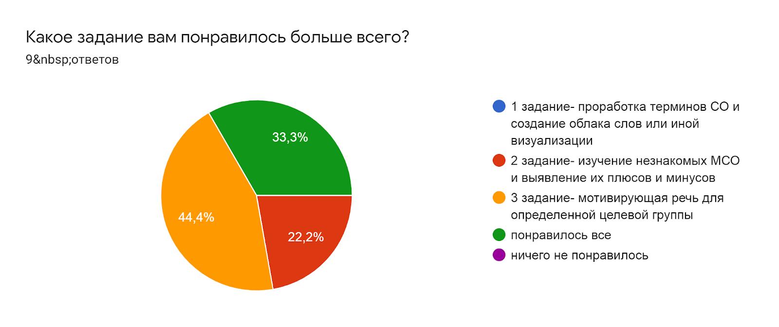 Диаграмма ответов в Формах. Вопрос: Какое задание вам понравилось больше всего?. Количество ответов: 9ответов.