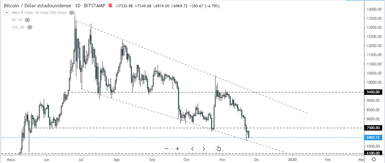 Canal descendente actual del precio del Bitcoin