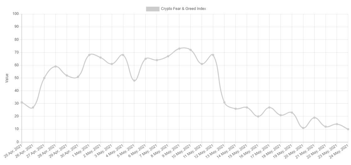 Index de medo e ganância
