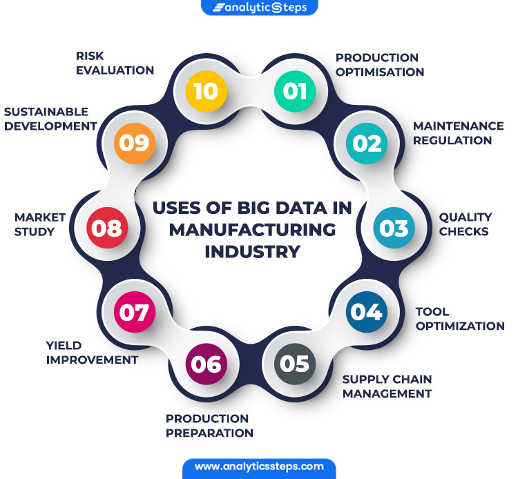 Image Showing Uses of Big Data in Manufacturing Industry  1. Production Optimisation 2. Maintenance Regulation 3. Quality Checks 4. Tool Optimization 5. Supply Chain Management 6. Production Preparation 7. Yield Improvement 8. Market Study 9. Sustainable Development 10. Risk Evaluation