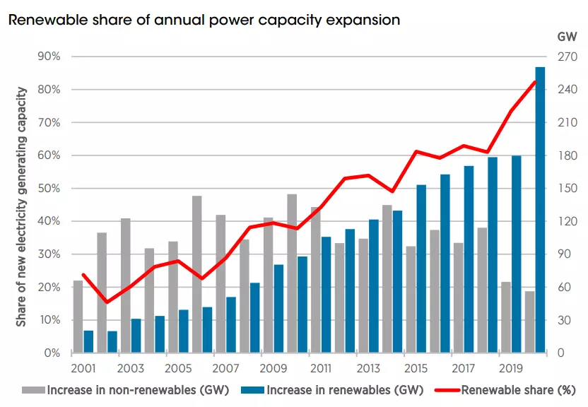 Renewable Energy Trends, Renewable share of annual power capacity expansion