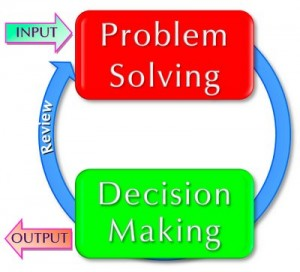 Problem solving skill training