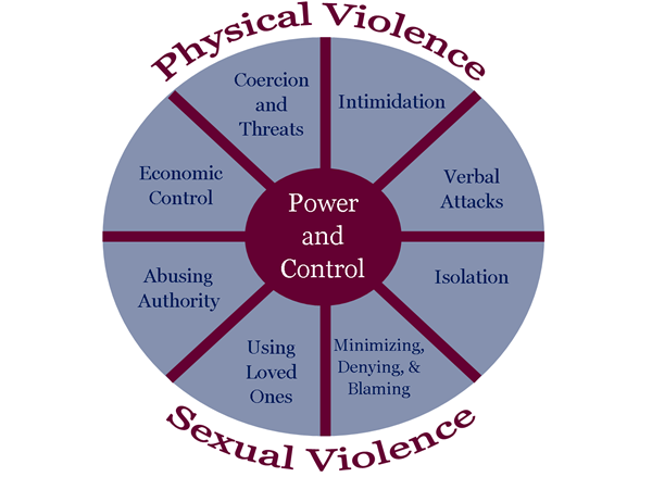 the issue of domestic violence in the united states Domestic violence and abusive relationships: research review domestic violence drew a national spotlight again when the in the united states have.