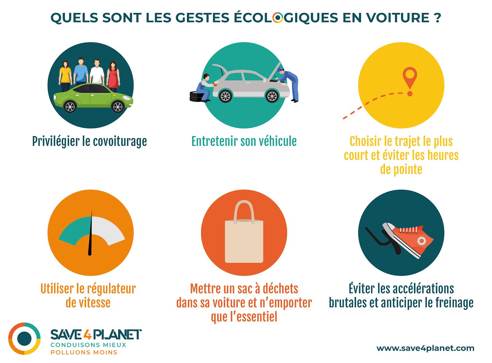 Gestes écologiques en voiture - Schéma Julie Blanc
