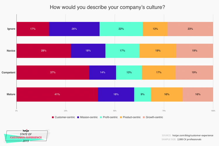 CX companies prioritize customer over profit