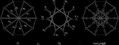 Levi Graph