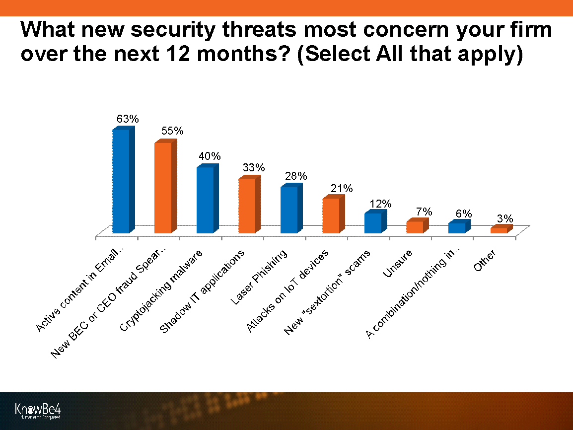 KnowBe4 Security Threats & Trends Reports - Concerns