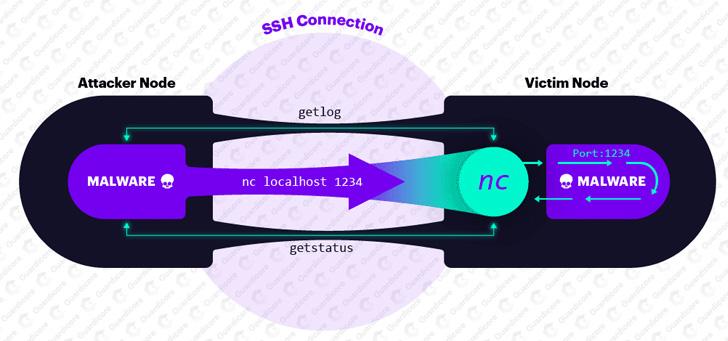 netcat ssh malware