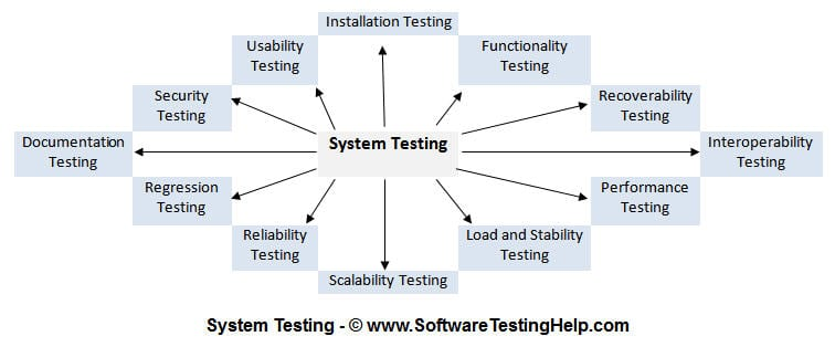 what-is-system-testing