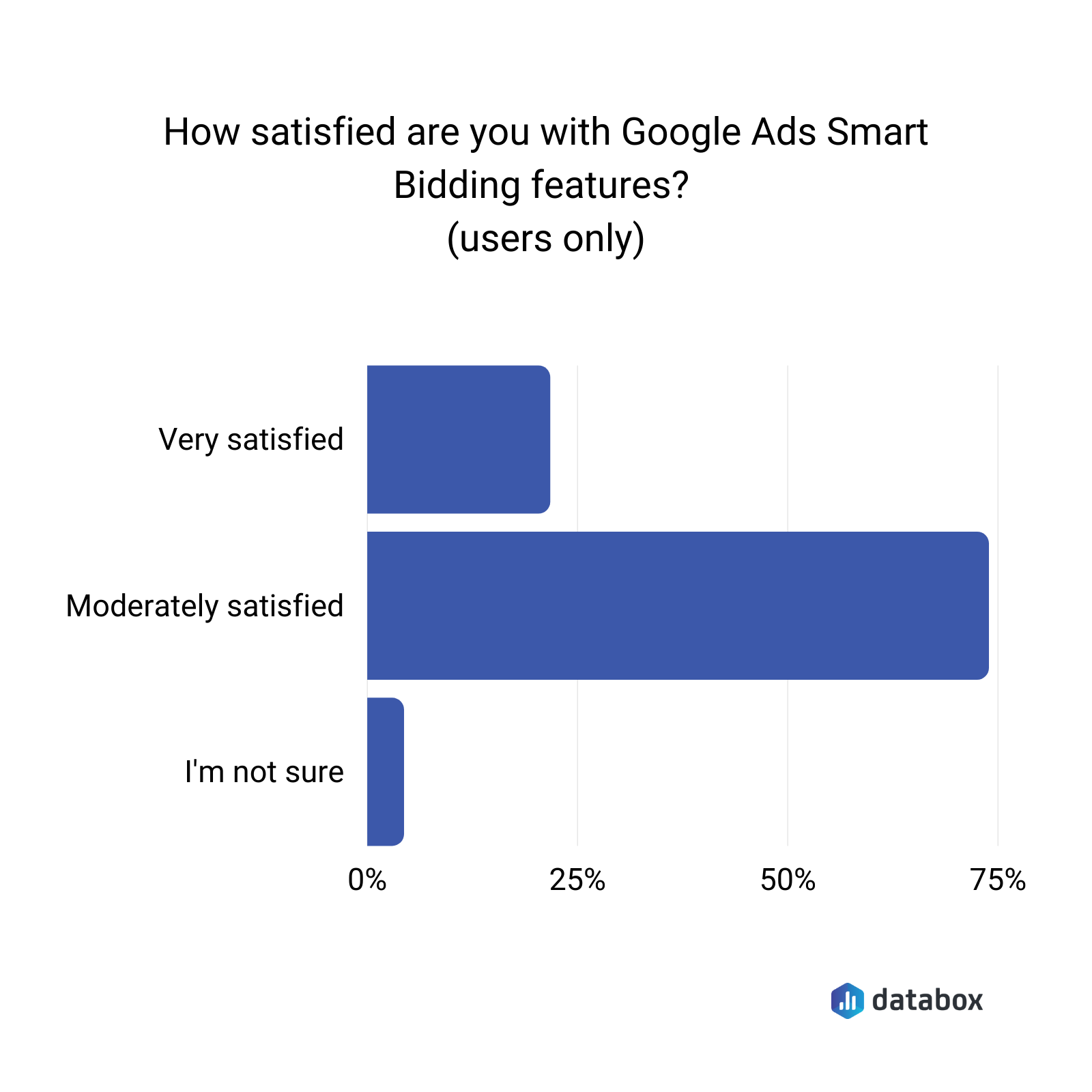 how satisfied are you with google ads smart bidding features?