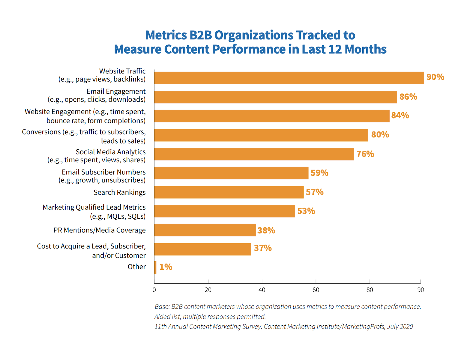 Metrics B2B organizations tracked to measure content performance in last 12 months