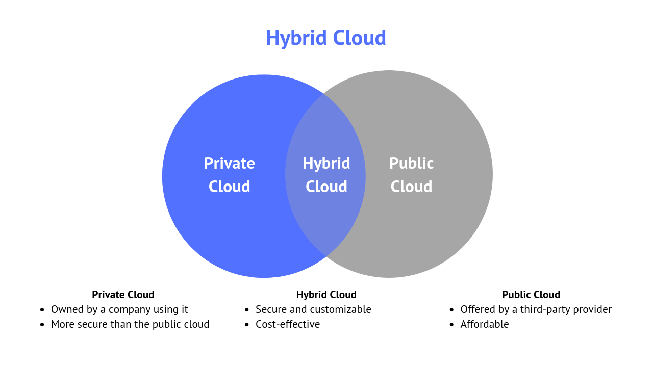 A Hybrid Cloud is a mix between a public and private cloud, which has the best features of both solutions.
