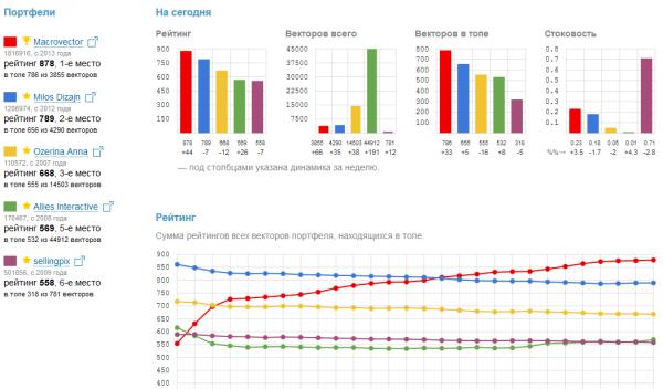 Сравнительные рейтинги портфелей Shutterstock на m-rank