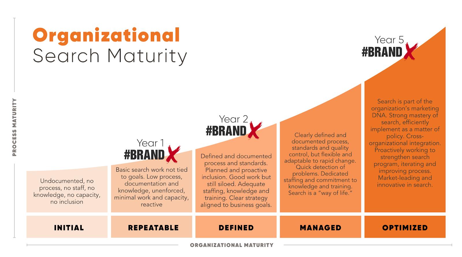 Organizational search maturity graph