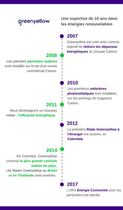 Frise chronologique GreenYellow depuis 2007