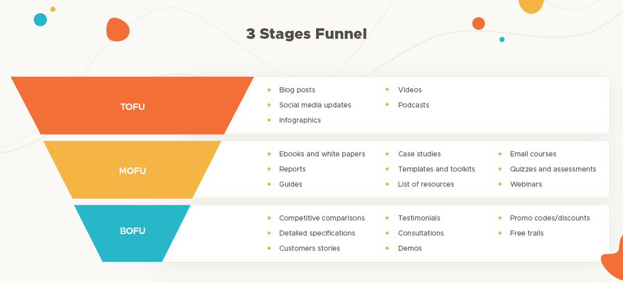 3 stages of a funnel