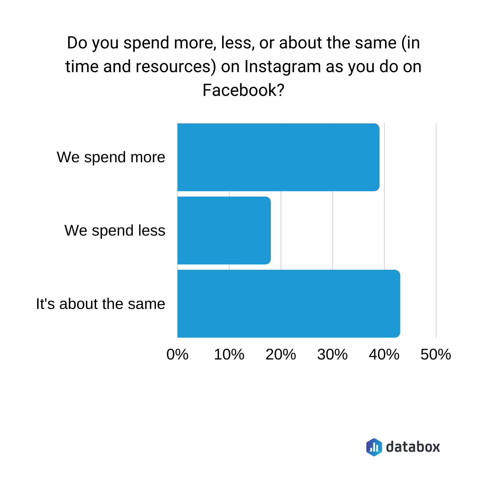 Do you spend more, less, or about the same in time and resources on IG as you do on FB?