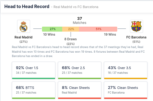 Head to Head Record - Real Madrid and Barcelona
