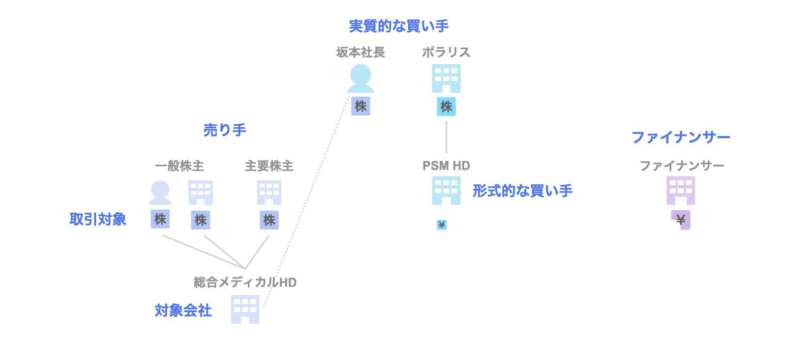 PEファンドとのMBOによる非公開化事例3. 総合メディカルホールディングス(ポラリス・キャピタル・グループ)の関係者