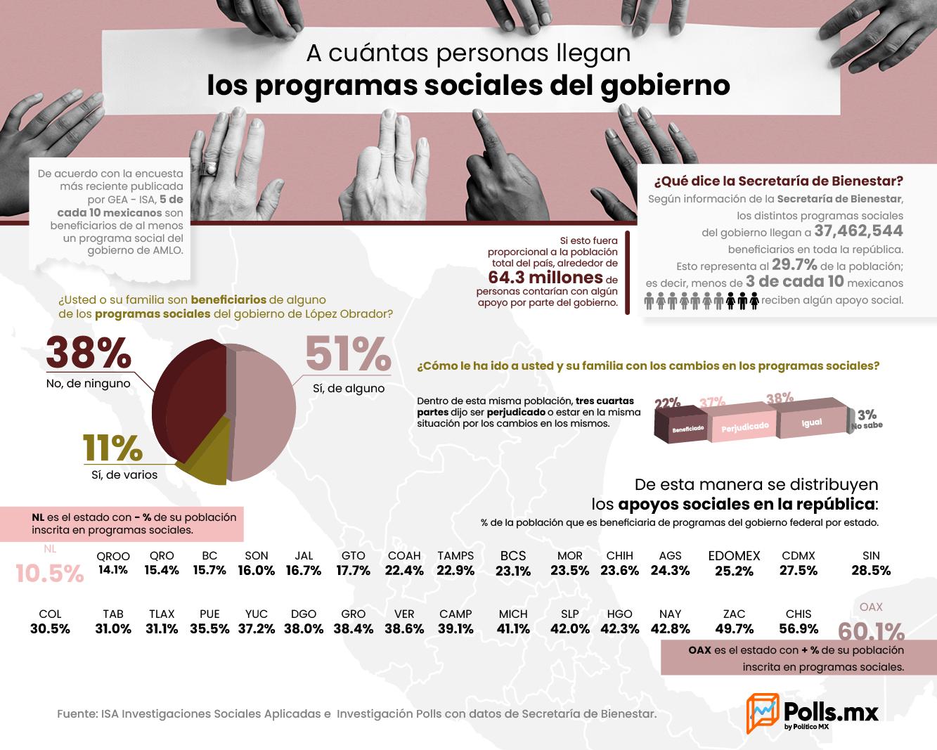 5 de cada 10 son beneficiarios de al menos un programa social del gobierno | Polls MX