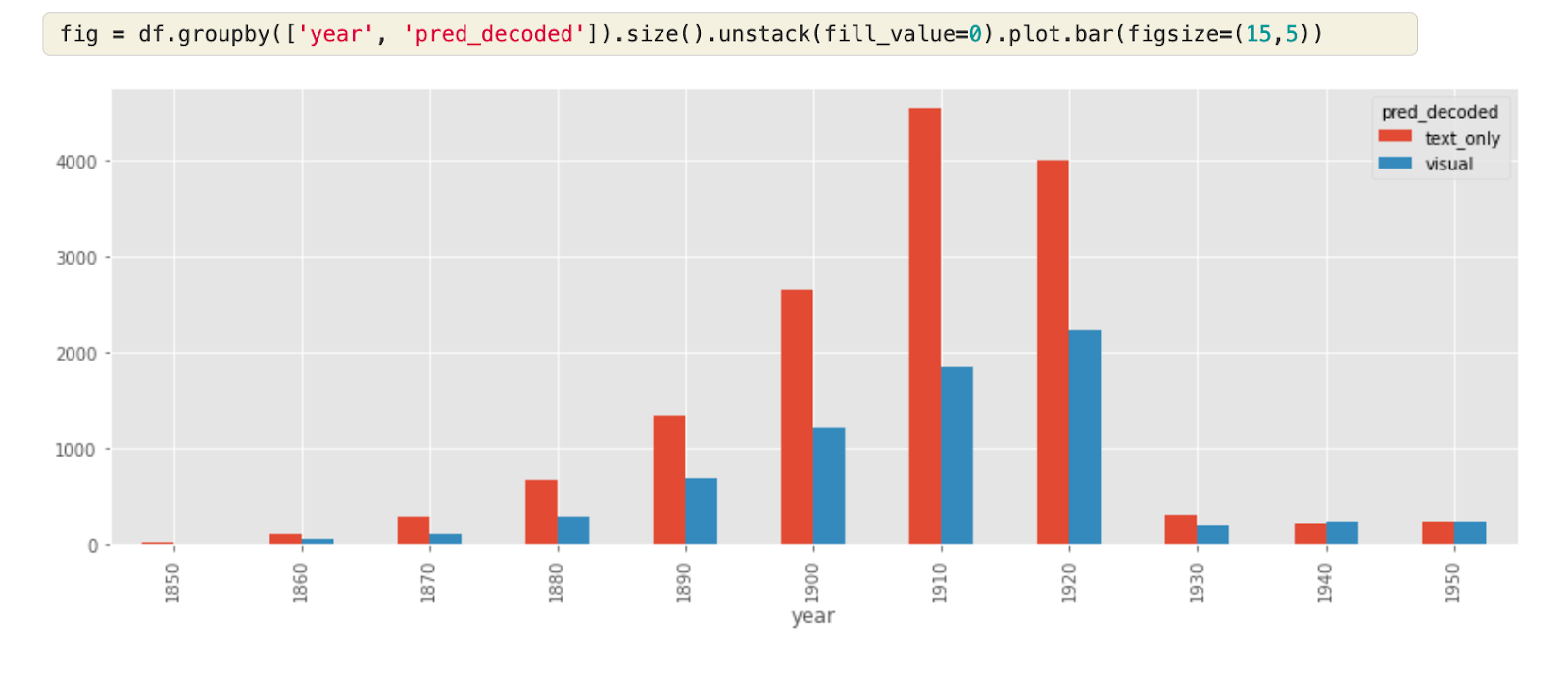 A screenshot of a bar chart growing over time before decreasing. The chart shows the relative proption of visual versus non-visual adverts over time.
