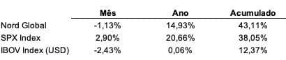 Nord Global vs. SPX Index vs. IBOV Index (USD).