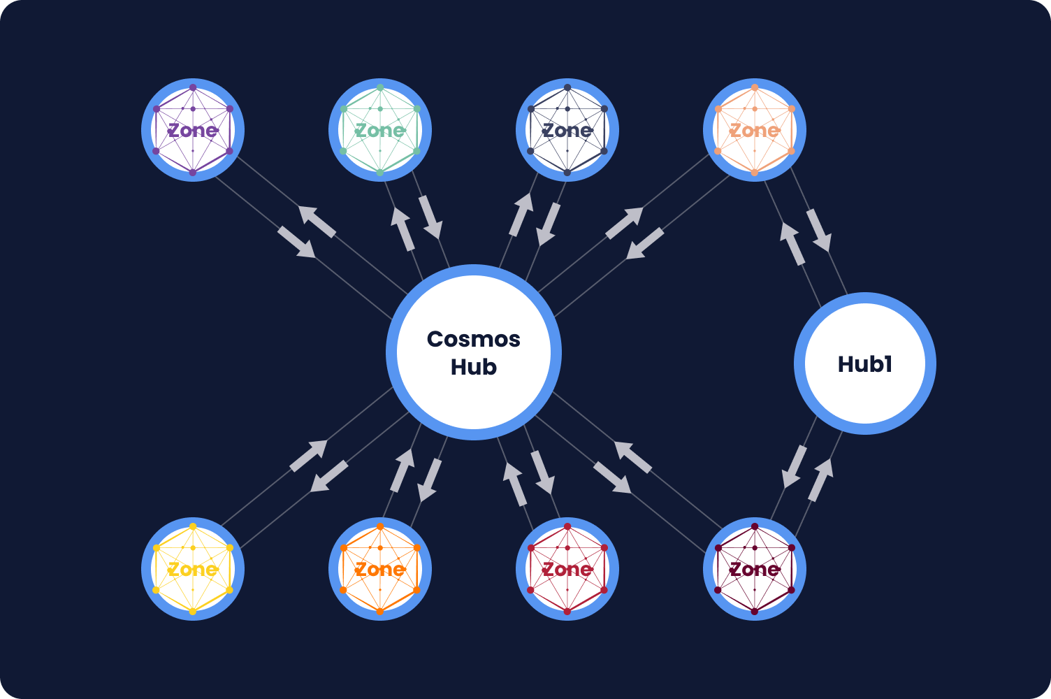 An image showing Cosmos architecture.