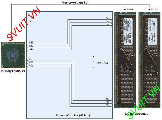 Single Channel Memory