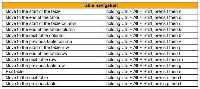 table navigation google docs shortcuts