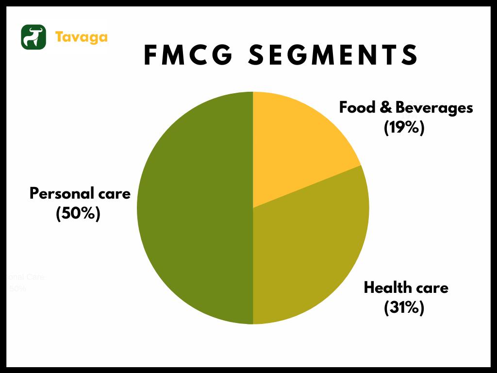 FMCG Segment Break-Up