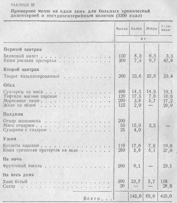 Диета при дизентерии: меню и рецепты.