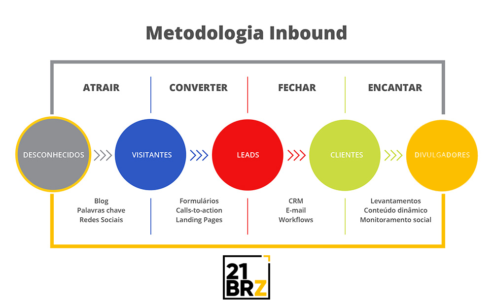 Automação de Inbound Marketing Digital