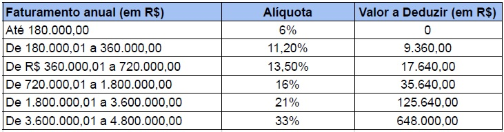 alíquotas do anexo tributário III