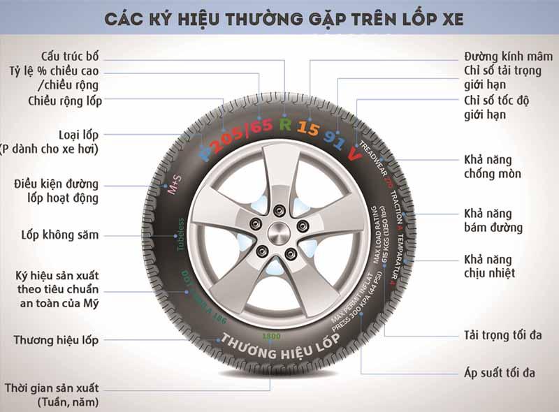 Tham khảo kĩ thông số kĩ thuật của lốp ô tô trước khi thay thế