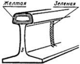 стандартная длина рельсов в метрах