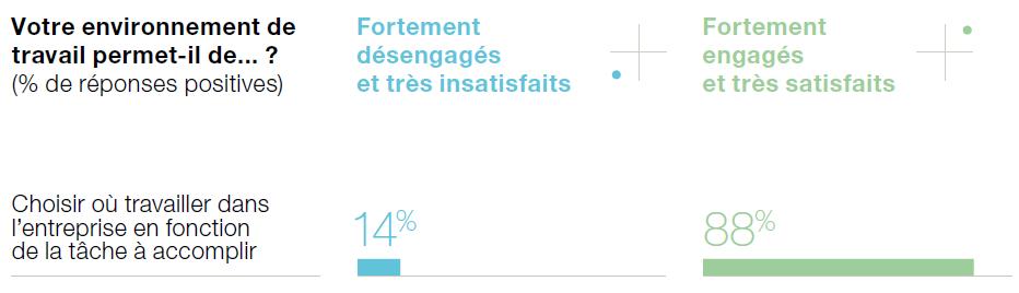 Graphique Steelcase sur le lien entre l'engagement et l'aménagement de l'espace de travail