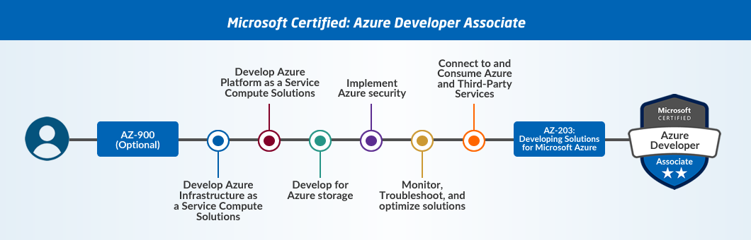 Guide to Microsoft Azure Certifications 3