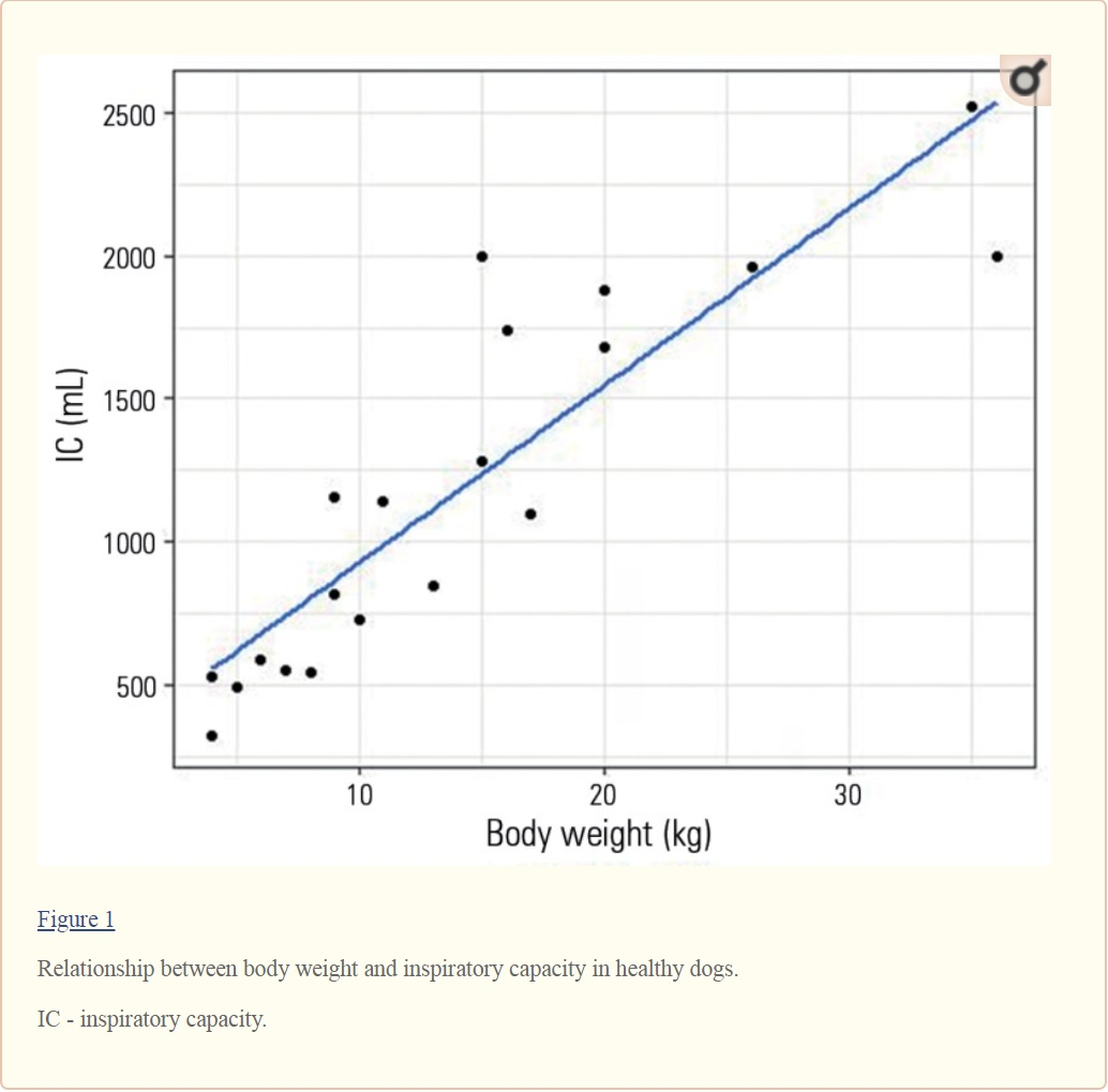 A graph of dog lung capacity is shown in this file photo.