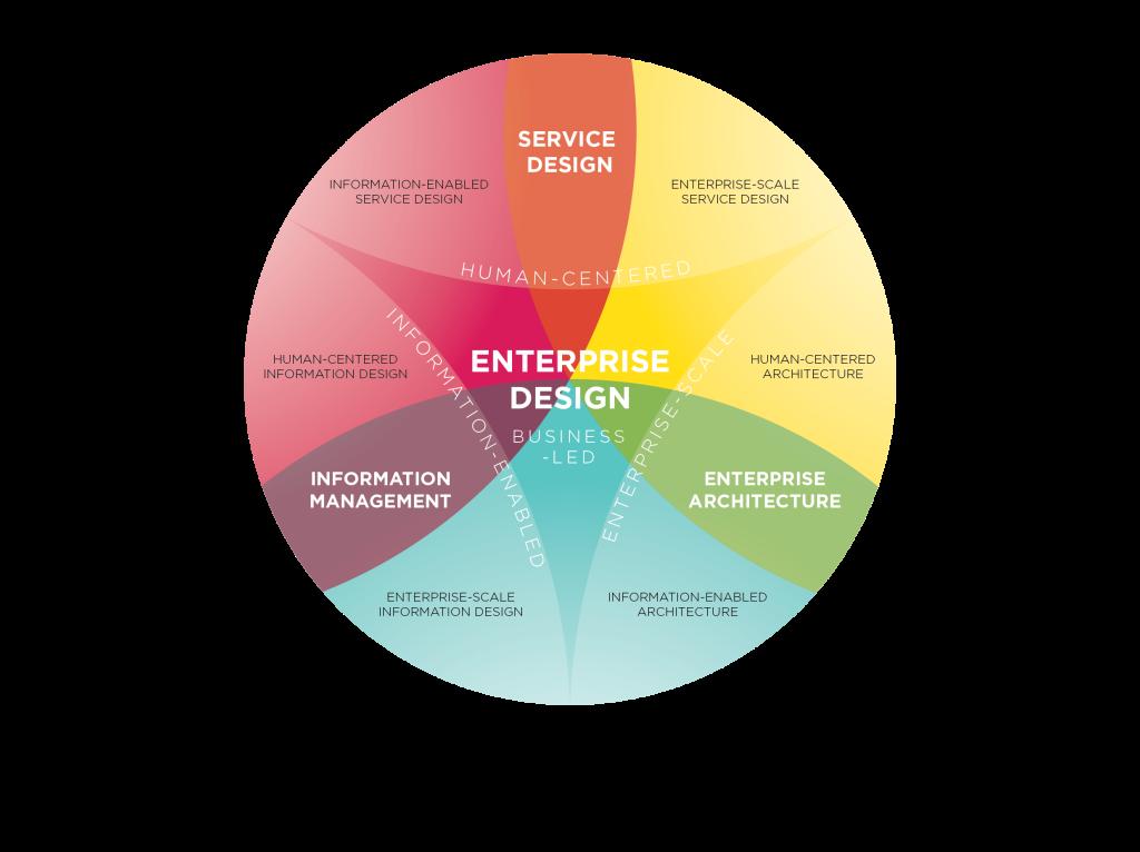 http://enterprisearchitects.com/wp-content/uploads/2015/03/FHO_EnterpriseDesign_v1.3_DesignThinking-1024x766.png