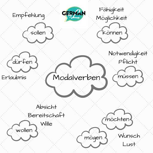Các động từ khuyết thiếu trong tiếng Đức