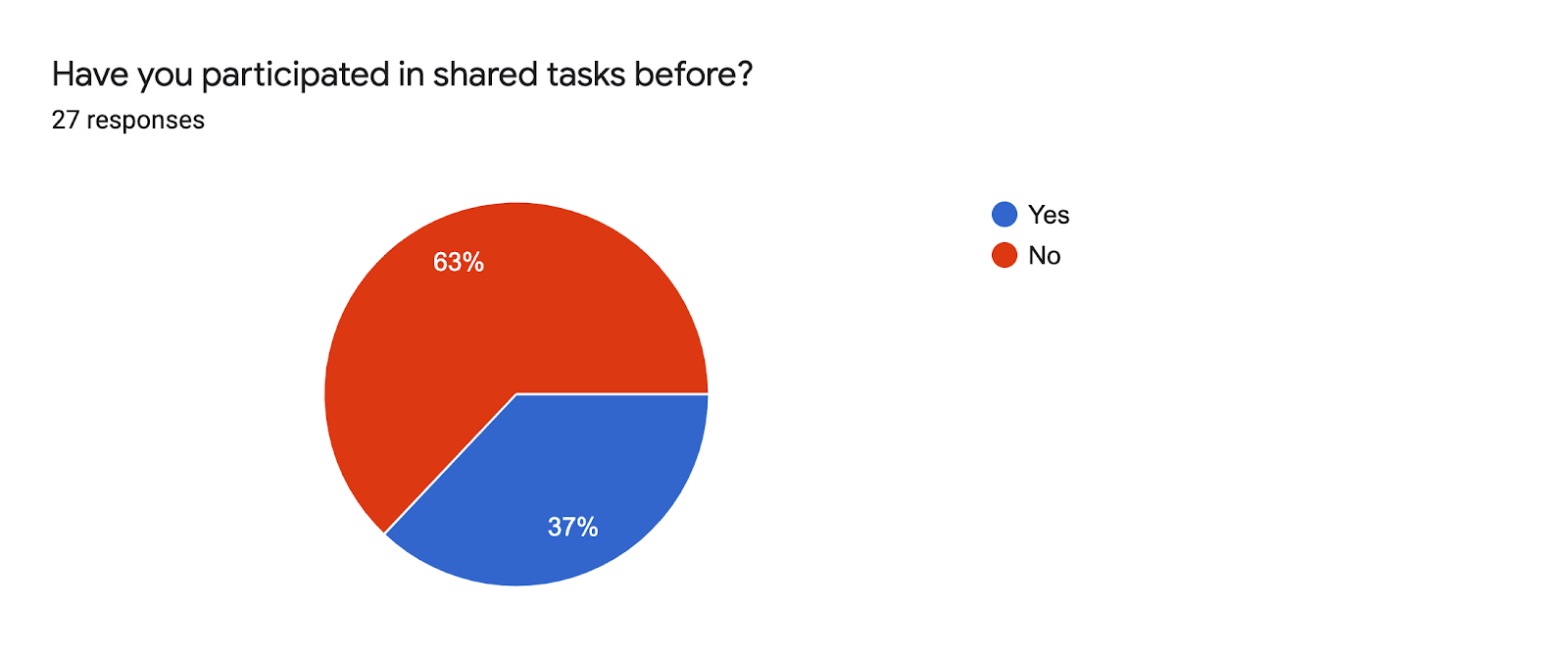 Forms response chart. Question title: Have you participated in shared tasks before?. Number of responses: 27 responses.