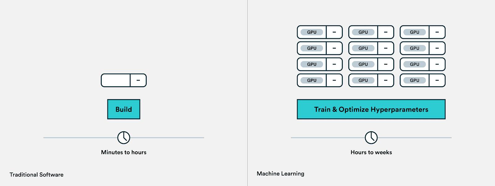 Чем отличаются конвейеры программного обеспечения и машинного обучения?